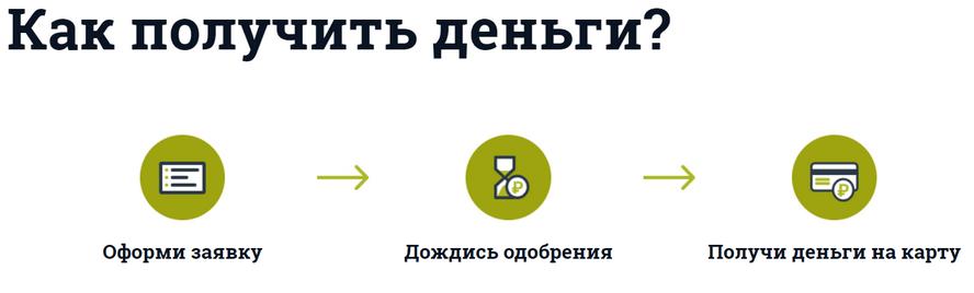 Пошаговая инструкция по поучению онлайн займа СрочноДеньги