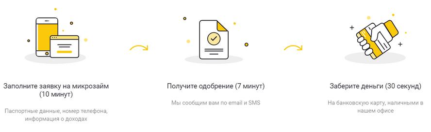 """Инструкция по получению займа """"До Зарплаты"""""""