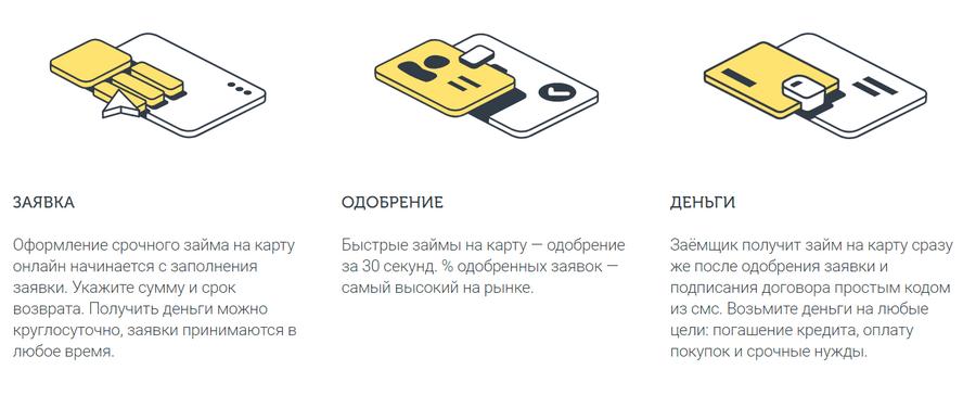 Схема по оформлению онлайн заявки на сайте ВебБанкира