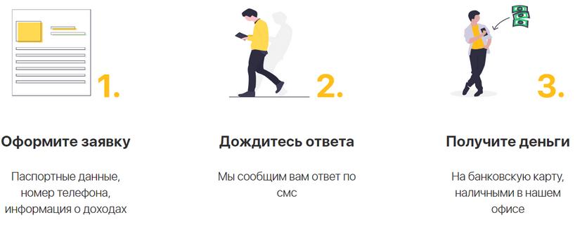 Инструкция по регистрации личного кабинета РоботМани и получению денег онлайн