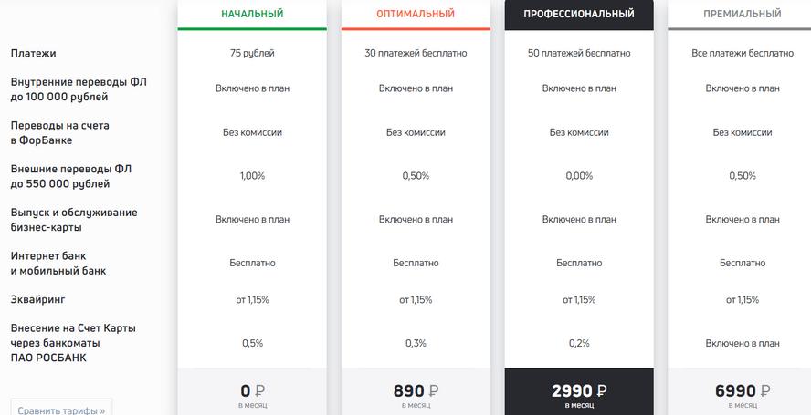 описание действующих тарифов РКО в Форбанке, с указанием стоимости