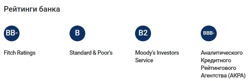 Рейтинги от междуародных и отечественных агенств