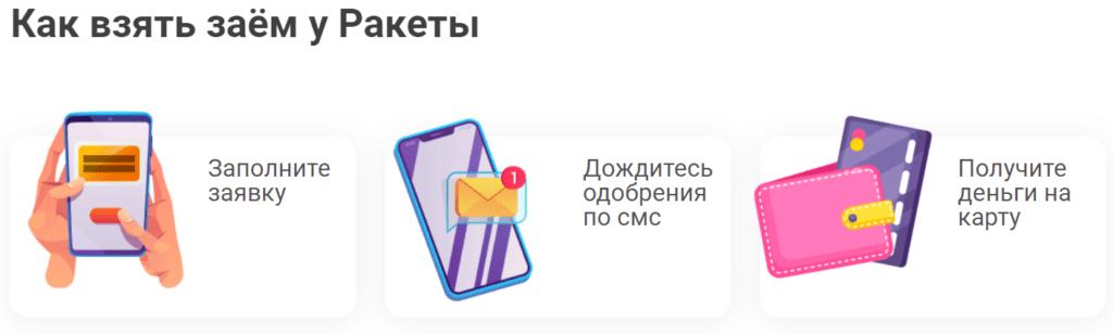 Инструкция по получению микрокредита